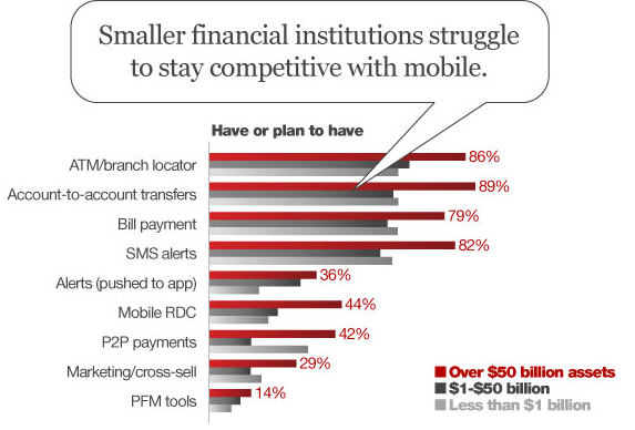 mobile-banking-small-FIs-struggle