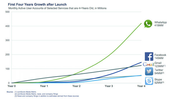 whatsapp-growth