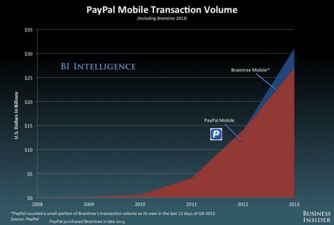 paypal-mobile-trans